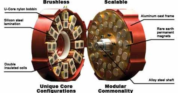 Brushless Dc Electric Motor Design Geradores Esquema