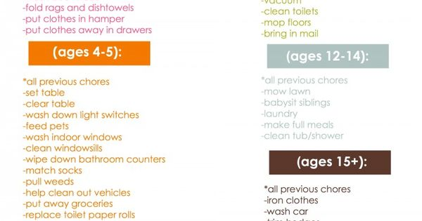 Age Appropriate Chores for Kids printable - Why does my teenager do