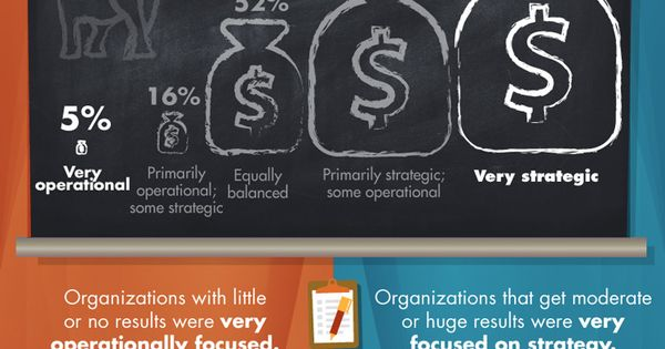 The Truth About Sales Enablement #infographic #socialselling