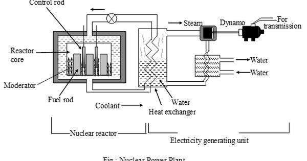 What Is Nuclear Energy Nuclear Power Nuclear Energy Nuclear Power Plant