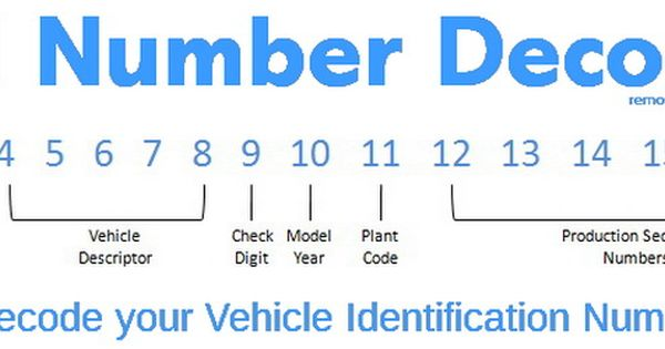 Vin Number Decoder Vehicle Identification Number Car Repair