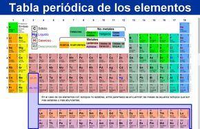 Tabla Periódica De Los Elementos Químicos Actualizada Chemistry Lecture High School Science Periodic Table