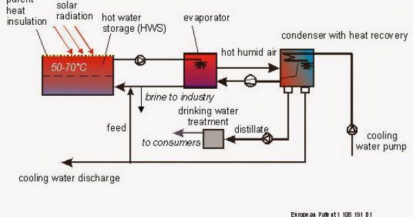 Technology For Desalination Of Sea Or Brakish Water Wiki Mini