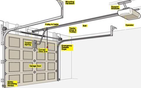 Account Suspended Garage Door Opener Remote Garage Door Installation Garage Doors
