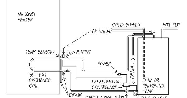 Basic Schematic For Domestic Hot Water From Masonry Heater