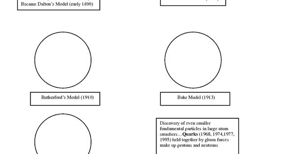 Atomic model worksheet Atomic Models Pinterest