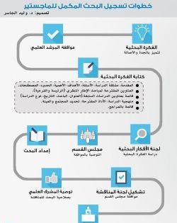 مهارات Life Skills Social Media Infographic Social Media