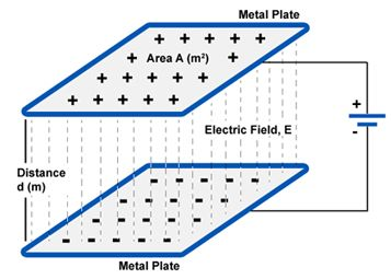 Capacitance Charging And Discharging Of A Capacitor Capacitor Electromagnet Charging