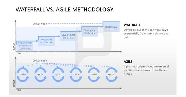 Waterfall vs agile methodology the waterfall shows you for Agile compared to waterfall