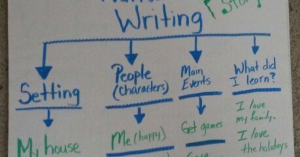 essay map format
