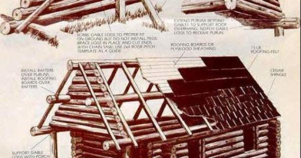 Log Cabin Roof Framing Log Cabins Pinterest Log