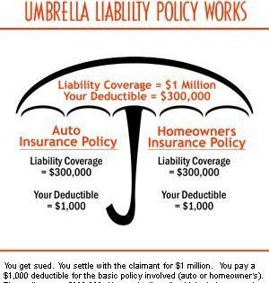 Insurance Liability Umbrella Reasons Policy Life Insurance Beneficiary Umbrella Insurance Insurance Policy