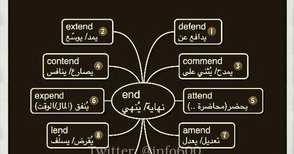 مانشستر Sultan On Twitter English Language Learning Grammar English Language Teaching Learn English Vocabulary