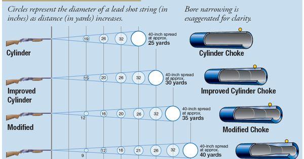 Remington Choke Tube Chart