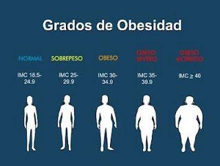 peso ideal segun la edad para mujeres