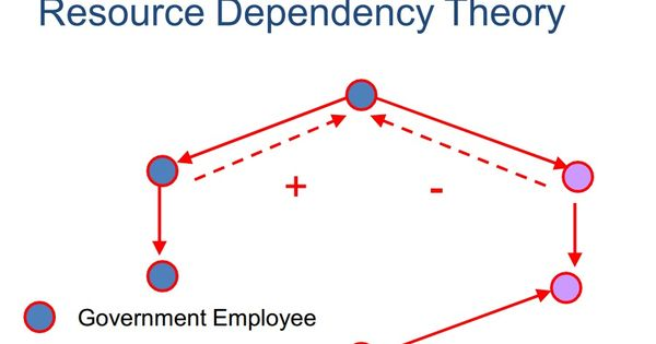 a study on resource dependence theory Learn what resource dependency theory  which discussed their study of where power and dependence  how external resources affect organizational behavior.