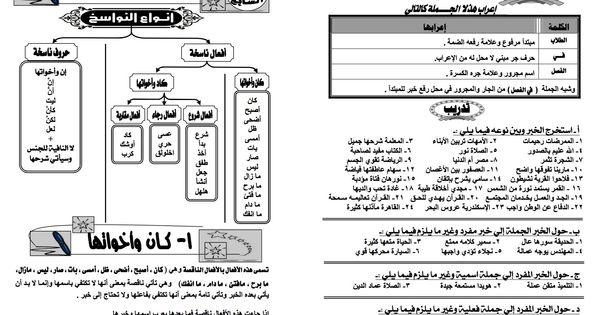 موجز قواعد اللغة العربية موجز قواعد اللغة العربية Free Download Borrow And Streaming Internet Archive Arabic Language Learn Arabic Language English Grammar Book Pdf