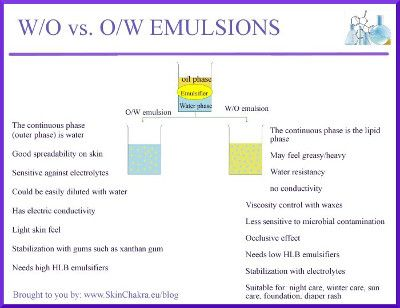 How To Make A W O Emulsion That Feels Like An O W Emulsion Swettis Beauty Blog Beauty Science Skincare Ingredients Diy Cosmetics