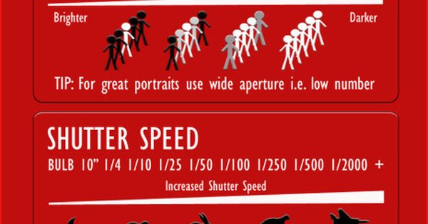 Photography Cheat Sheet for Beginners in Digital Photography | Which-Canon-Camera