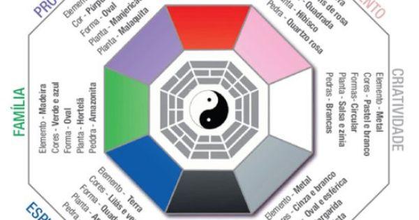 Como utilizar o bagu feng shui pinterest for Como practicar feng shui
