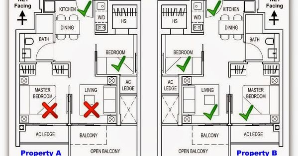 feng shui placement room | feng shui | Pinterest | Feng ...