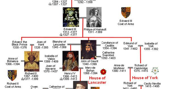 Plantagenet, Lancaster and York Family Tree. Repin Deborah Free-Lynch.