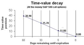 Using Options To Buy Stocks At Discount Prices Stock Options