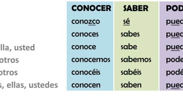 Aprende La Diferencia Entre Los Verbos Conocer Saber Y