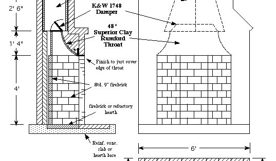 Image Result For Standard Sizes For Fireplace Firebox Building Info General Pinterest
