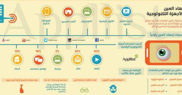 ابليست بالعربية On Twitter Infographic Cooking Timer Make It Yourself