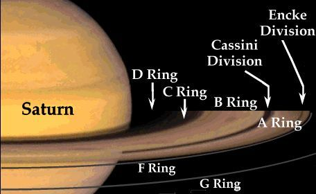 How Many Rings Does Saturn Have Planet Project Facts About