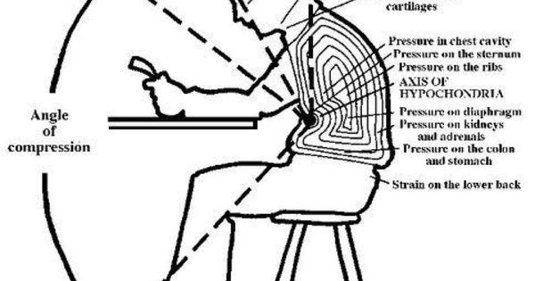 the posture theory diagram