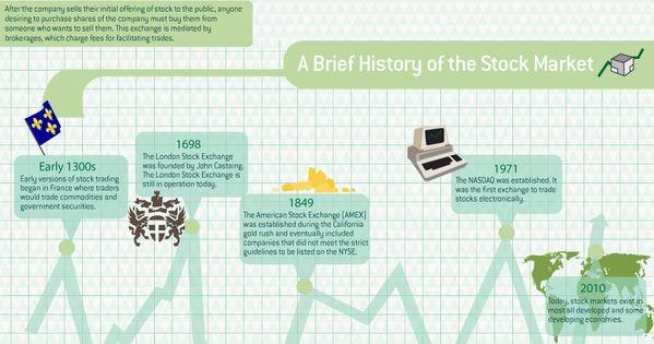Interstellar Profits Review Stock Market Finance Infographic