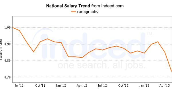 National Salary Trend For Cartography Cartography Salary Chart