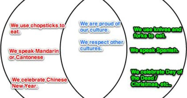 Venn Diagram Comparing Contrasting Two Cultures How To Speak Spanish Venn Diagram Compare And Contrast