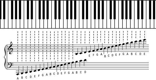 The Grand Staff And Ledger Lines Of Piano Music Pianomuziek