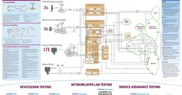 Lte And The Mobile Internet Ingenieria En Telecomunicaciones Tecnologia Telecomunicaciones
