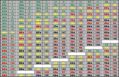 On Starting Hand Charts Ranking The 169 Hands In Hold Em Lottery Tips Poker Hands Poker