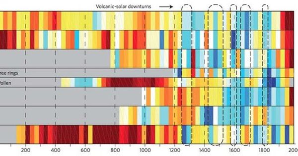 A Chart From A New Study Of Temperature Changes Over The