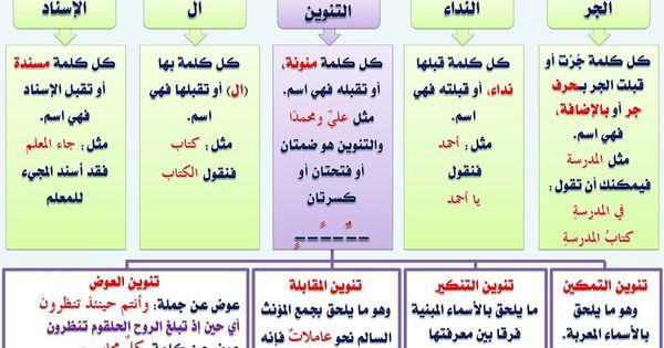 النحو وقواعده جامع شامل من اولى ابتدائي حتى الثالث الثانوى 110 بطاقة فى كتاب Pdf ميسر للمبتدئين Learning Arabic Learn Arabic Language Learn Arabic Alphabet