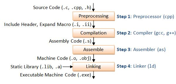 Gcc And Make A Tutorial On How To Compile Link And Build C C Applications Software Development Coding Sample Resume