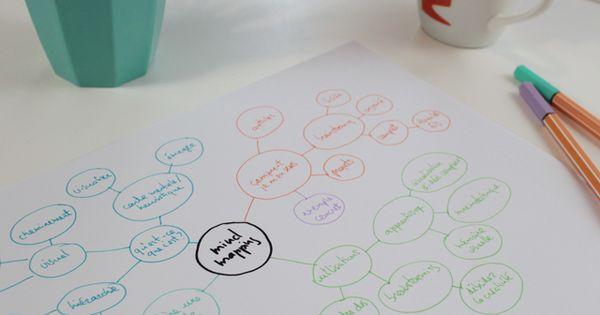 D velopper et organiser ses id es avec le mind mapping de for Idee a developper