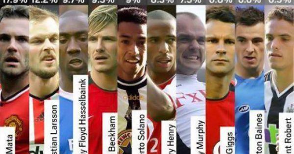 احصائيات تثبت ان اللاعب خوان ماتا افضل لاعب في تنفيذ الكرات الثابته في الدوري الانجليزي Www 1boxoffice Com Greatest Premier L Sport Event Free Kick Debate News