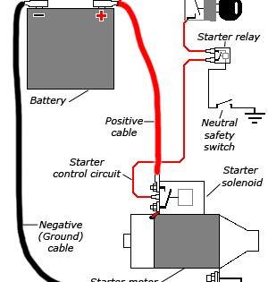 On Starter Motor Solenoid Wiring Diagr In 2021 Starter Motor Motorcycle Wiring Automotive Repair