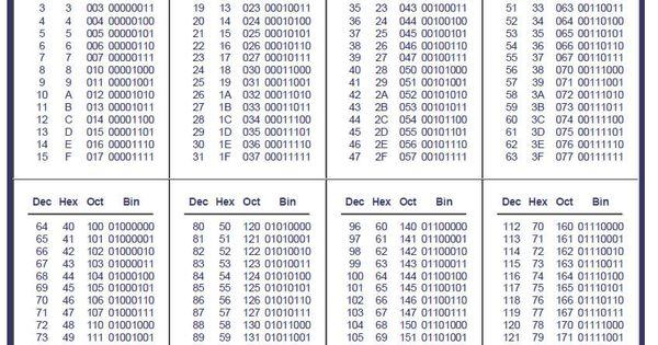 Hexadecimal conversion chart arduino pinterest
