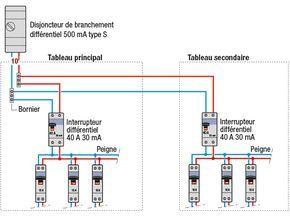 Installer Un Tableau Electrique Secondaire Tableau Electrique Electricite Schema Electrique