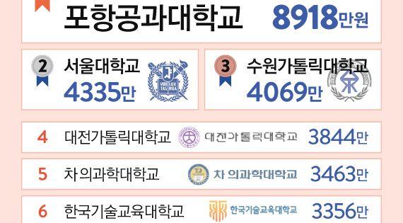 One Shot 포스텍 지난해 대학 1인당 교육 투자 1위 서울대의 2배 인포그래픽 교육 투자 대학