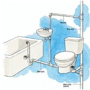 Learn About The Principles Of Venting Find Tips And Information On Vent Types Installing Vents Installi Plumbing Installation Diy Plumbing Bathroom Plumbing