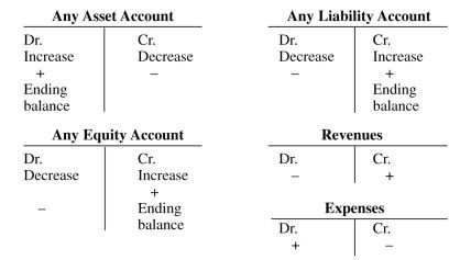 Debit And Credit Cheat Sheet Making Of Cash Flow Statement With