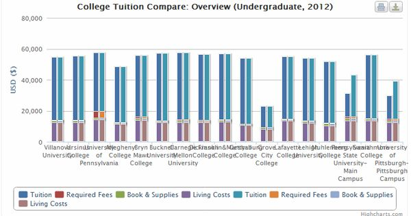 a comparison of college and university The low-down about learning at ontario's 20 public universities, 24 colleges or  400+ registered private career colleges.